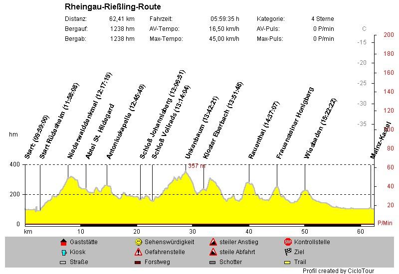 Profil Rheingautour