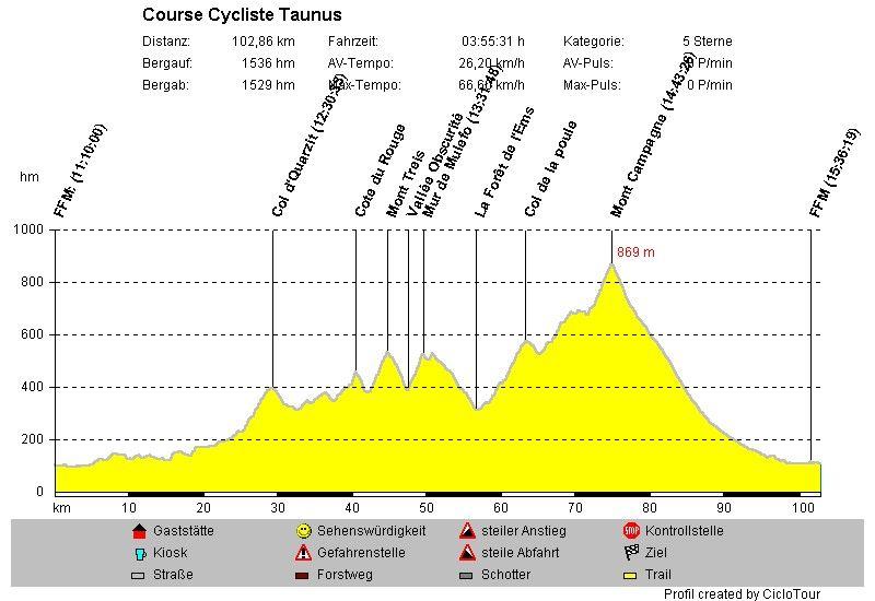 Profil des Course Cycliste Taunus