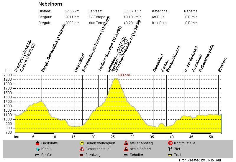 50 Jahre ESK - Nebelhorn