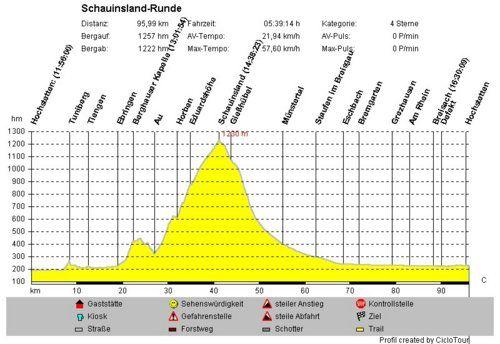Profil Schauinsland