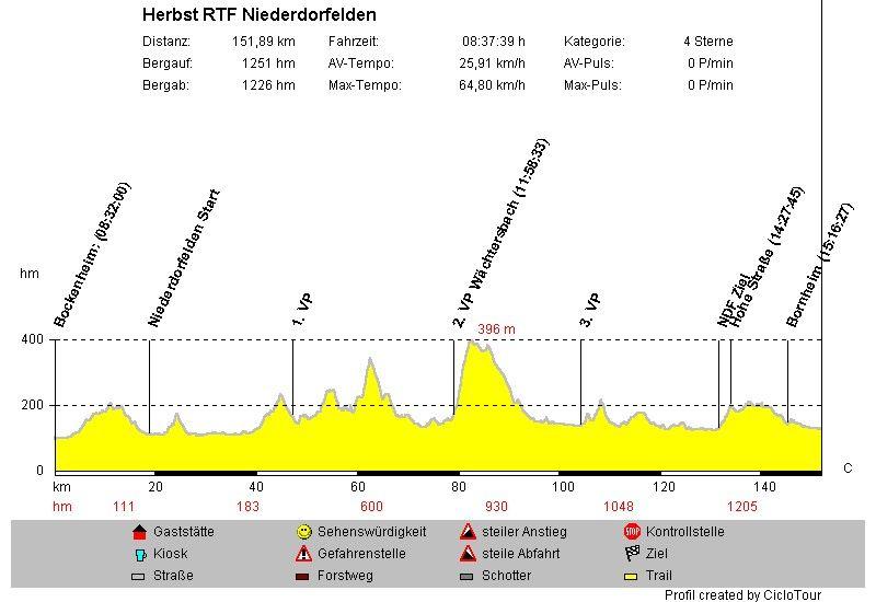 Profil Herbst-RTF Niederdorfelden